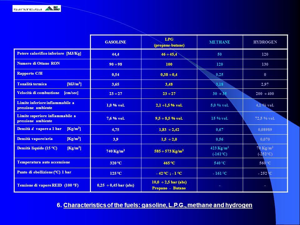 GASOLINE LPG. (propane-butane) METHANE. HYDROGEN. Potere calorifico inferiore [MJ/Kg] 44,4. 46  45,4.